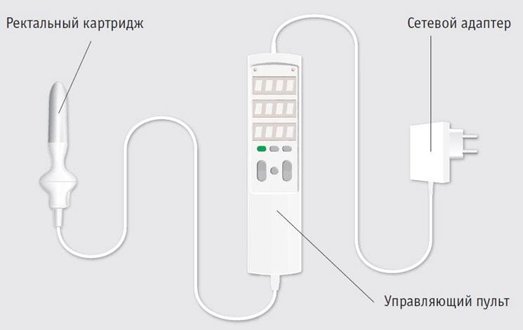Урологическая физиотерапевтическая система СМАРТ-ПРОСТ