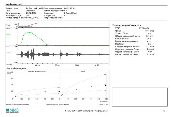 Диагностика функциональной недостаточности мышц тазового дна: определение тонуса, силы волевого сжатия, сфинктерометрия, кашлевой тест, тест на выталкивание